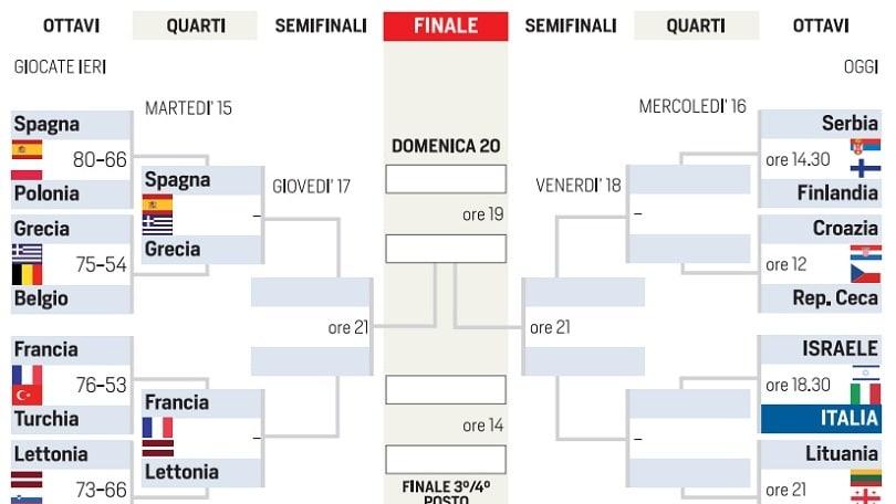 Israele-Italia in diretta, segui alle 18.30 live