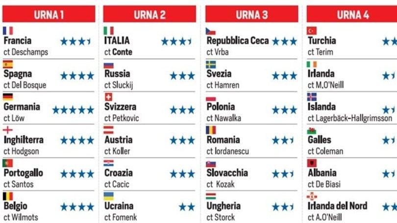 Sorteggio Europei 2016, la guida completa: segui la diretta
