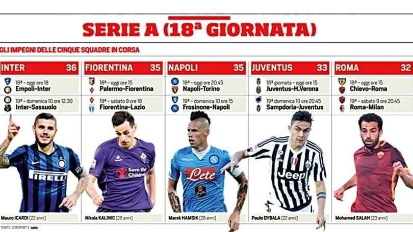 Serie A: Inter, Napoli, Fiorentina, Juventus e Roma, chi campione d'inverno?