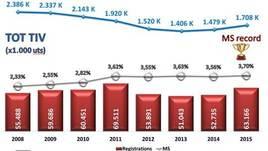 Nissan: nel 2015, doppio record di vendite in Italia<br />