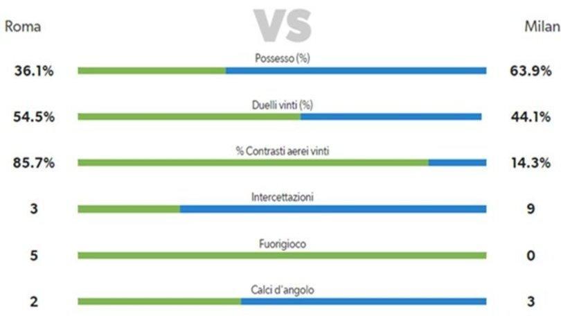 Roma-Milan 1-1: Kucka salva Mihajlovic, Garcia resta in bilico
