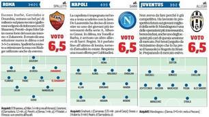 Serie A, ecco le pagelle mercato delle 20 squadre di Serie A