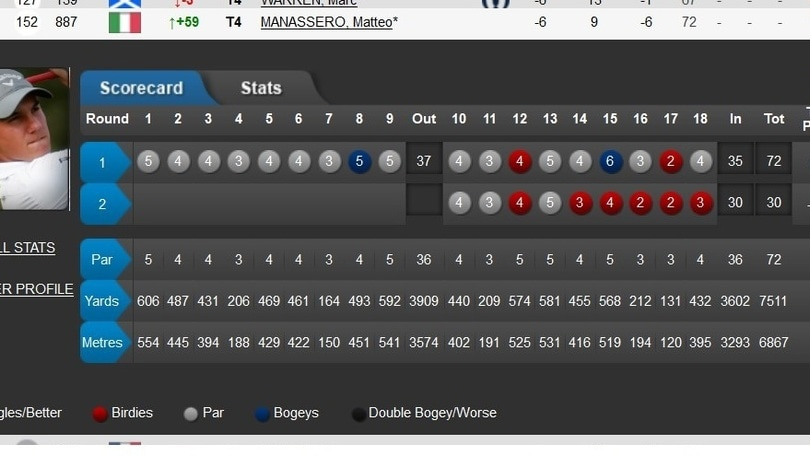 Golf, che Manassero!!