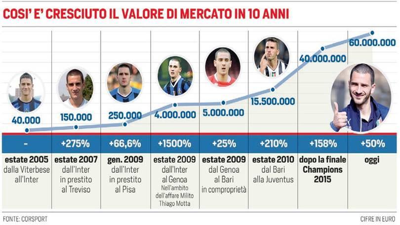Euro 2016 Italia, Bonucci è un difensore da 60 milioni