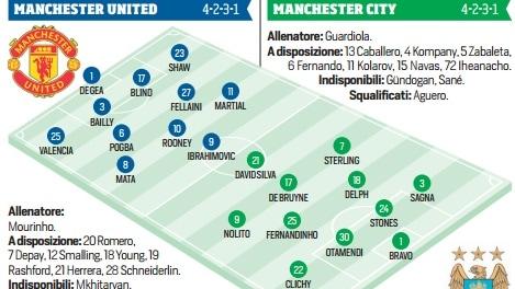 Premier League: Manchester United-Manchester City, probabili formazioni