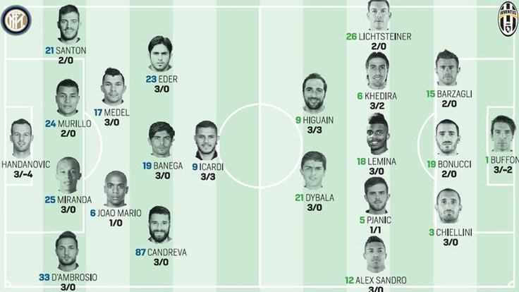 Diretta Inter-Juventus: probabili formazioni, segui il live dalle 18