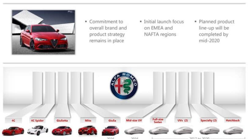 Alfa Romeo: le novità del Salone di Parigi 2016