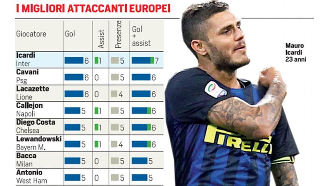 Inter, fattore Icardi: solo lui in Europa è così decisivo