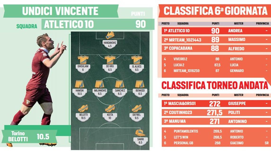 Mistercalcio Cup, Atletico 10 domina l'ultima giornata