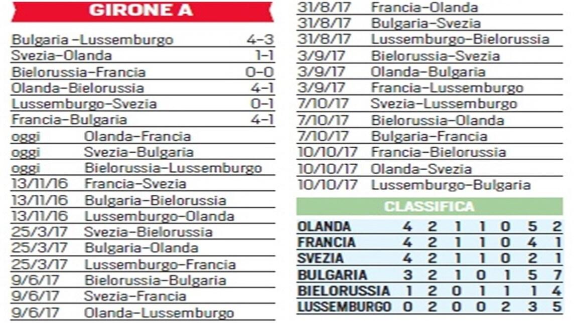 Mondiale Russia Calendario.Mondiali 2018 La Situazione Dei Gironi Corriere Dello Sport