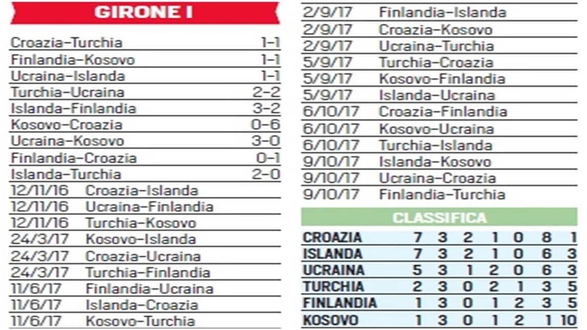 mondiali 2018 la situazione dei gironi corriere dello sport