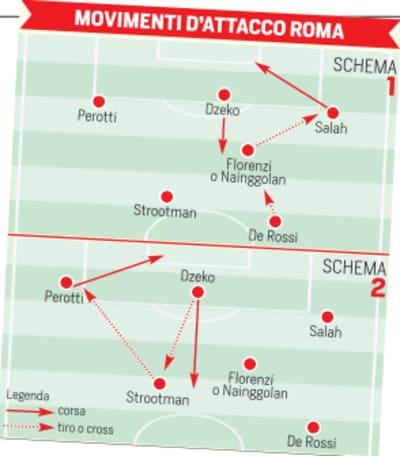 Roma, Spalletti ha tolto un'ala e così Dzeko ha più spazio