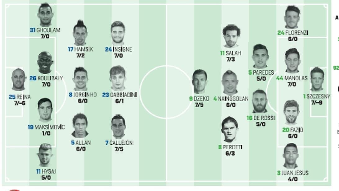 Serie A, Napoli-Roma: probabili formazioni e diretta dalle 15