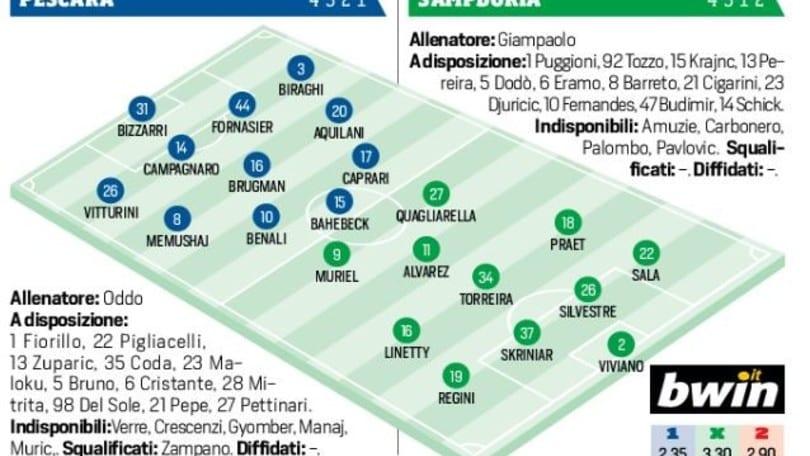 Pescara-Sampdoria, probabili formazioni: tocca a Budimir, Praet e Alvarez insieme