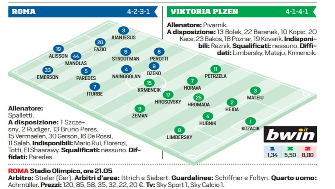 Europa League, Roma-Viktoria Plzen: probabili formazioni e tempo reale dalle 21.05