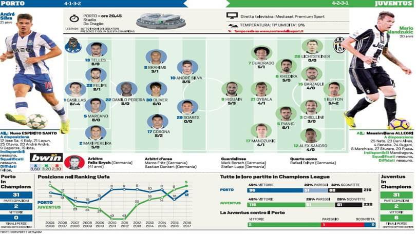 Champions League, Porto-Juventus dalle 20.45: probabili formazioni e tempo reale