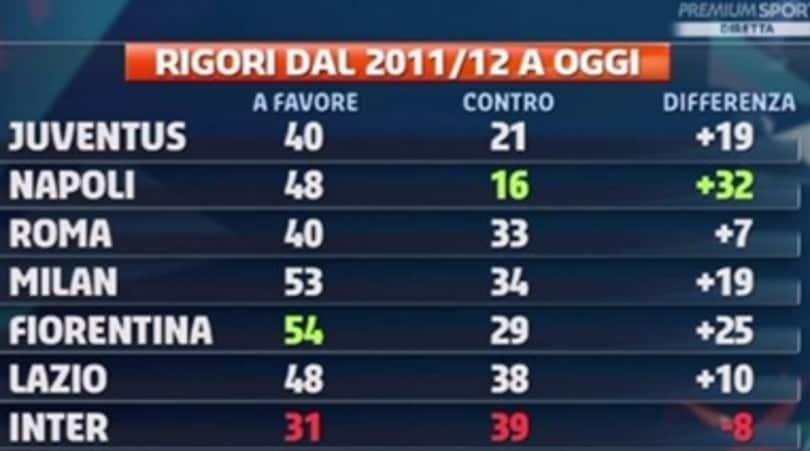 Serie A Rigori A Favore E Contro Vince La Fiorentina Juventus Dietro Il Napoli Corriere Dello Sport