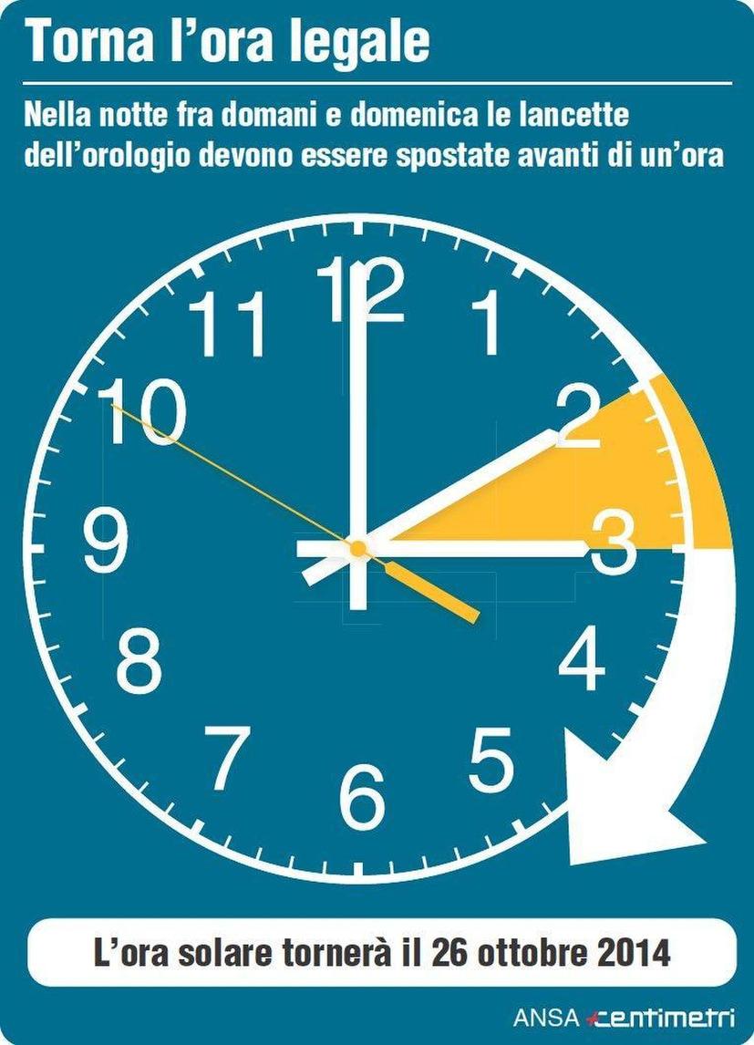 Torna l 39 ora legale lancette avanti di un 39 ora nella notte for Quando entra in vigore l ora legale