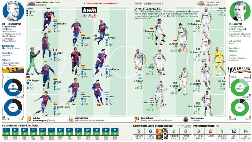 Barcellona-Juventus: probabili formazioni e diretta dalle 20.45