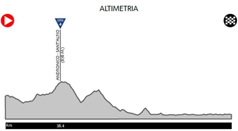Giro d'Italia oggi, tutto sulla quinta tappa da Pedara a Messina