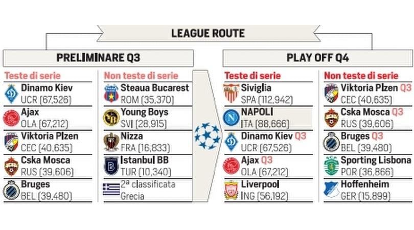 Champions League, Napoli: date, playoff e avversari