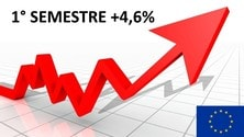 Mercato auto Europa, primo semestre a +4,6%
