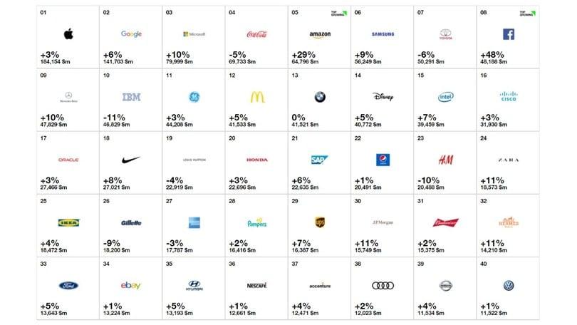 Best Global Brand 2017, tra le auto comanda sempre Toyota