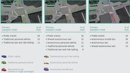 Guida autonoma: se non regolata il traffico aumenta