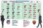 Atletico Madrid-Roma in diretta: probabili formazioni, tempo reale e dove vederla in tv