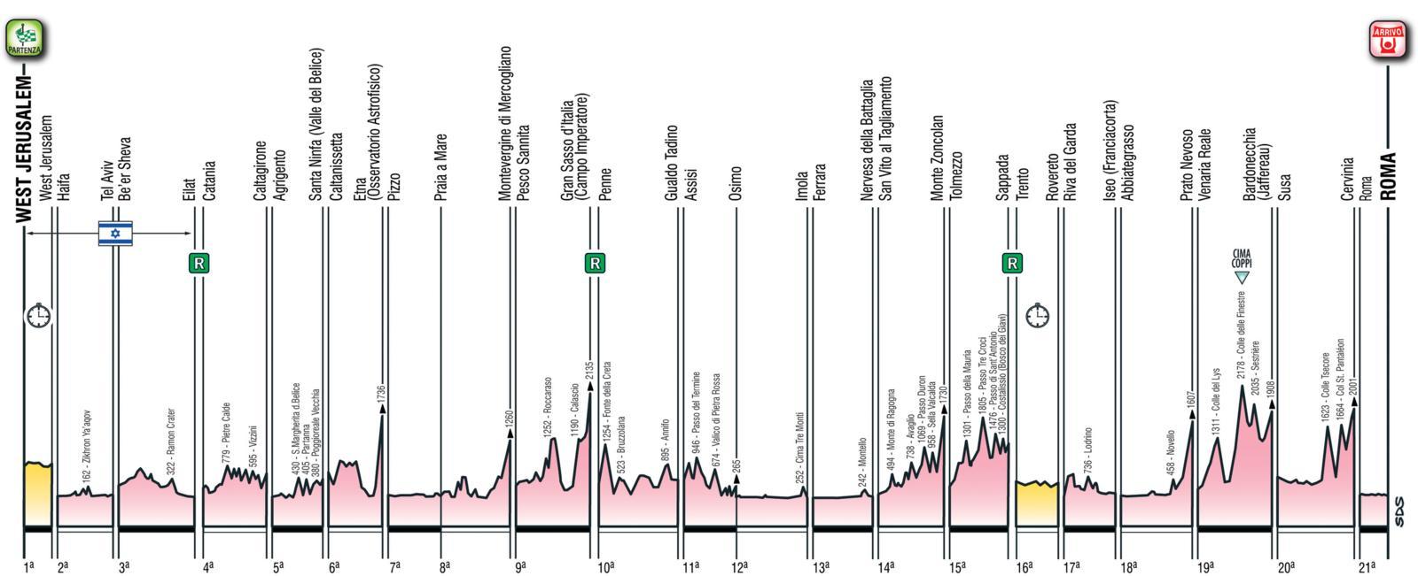 Tutto pronto per il Giro d'Italia 2018: ecco le 21 tappe