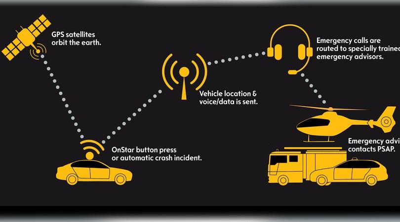 Dal 31 marzo sistema di chiamata d'emergenza obbligatorio in auto