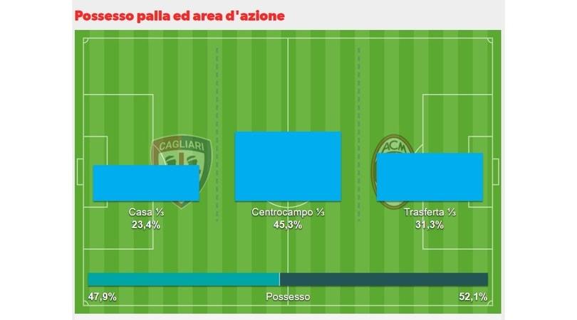 Cagliari-Milan 1-2: decide la doppietta di Kessié