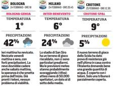 Burian sfida la Serie A:gare a rischio per gelo e neve