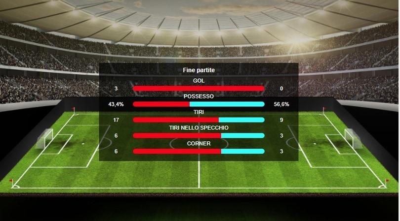 Roma-Barcellona 3-0: Dzeko, De Rossi e Manolas! E' semifinale di Champions League