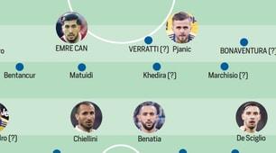 La nuova Juventus: mercato da Champions League