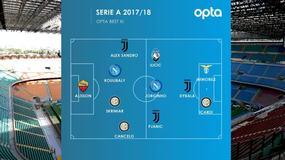 Serie A, ecco la top 11 Opta
