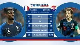 Francia-Croazia, il testa a testa