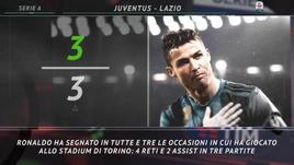 Serie A, le curiosità sulla 2ª giornata