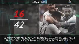 Il Big Match della settimana: Milan-Roma