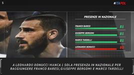 Italia-Polonia, Bonucci a un passo da Baresi e Bergomi