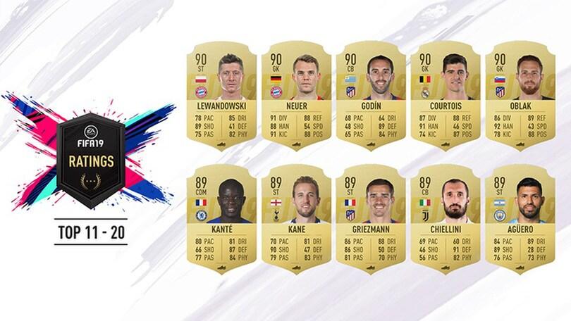 Fifa 2019, la top 100: comanda sempre CR7, Insigne primo azzurro non juventino