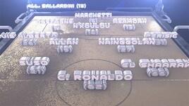 Calcio, 4a giornata Serie A: scopri la formazione di Mister Calcio Cup