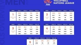 Volley: Ufficializzate le pool della Volleyball Nations League 2019