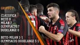 Milan, continua il momento positivo anche in Europa