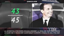 Serie A, le curiosità su Juventus-Inter