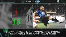 Il Big Match della settimana: Juventus-Inter