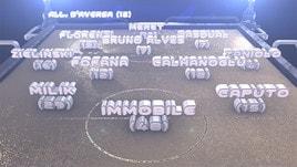 Calcio, 15a giornata Serie A: scopri la formazione di Mister Calcio Cup