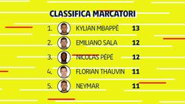 Non solo Mbappé e Neymar: ecco i bomber della Ligue 1