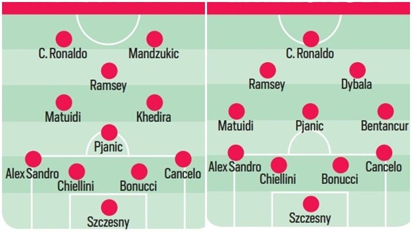 Ecco la Juventus di Ramsey