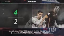 Serie A, le curiosità sulla 22ª giornata